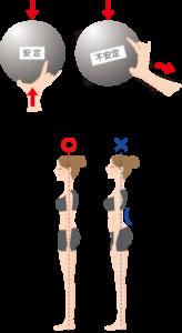 姿勢というより頭の位置が重要